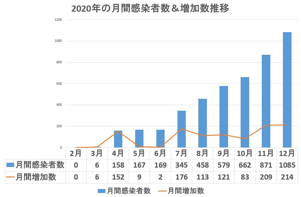 2020年の月間感染者数&増加数推移