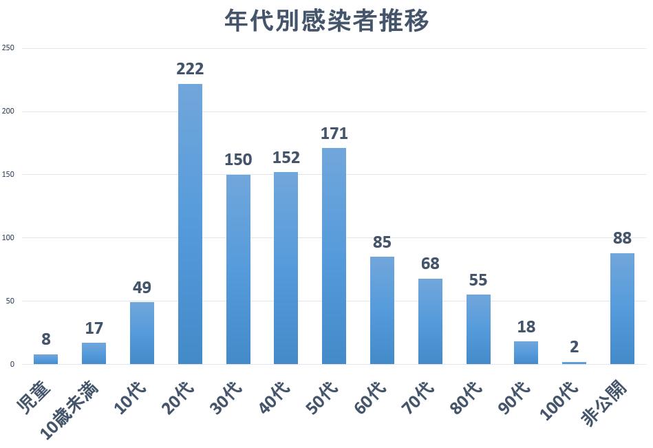 広島県年代別感染者数