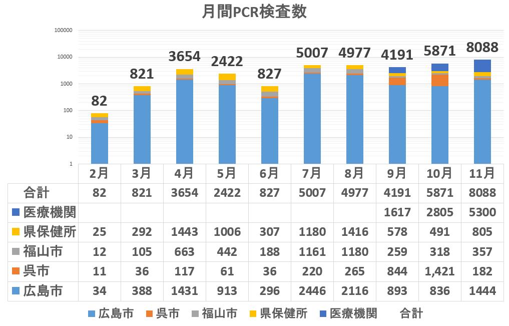広島県のPCR検査件数